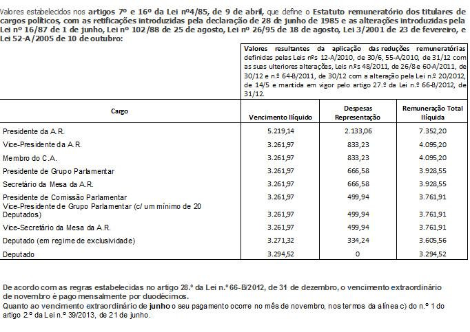 Tabela de Remunerações 2013